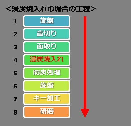 歯車の熱処理は、用途・納期によって使い分ける Before