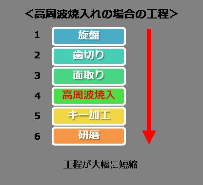 歯車の熱処理は、用途・納期によって使い分ける After